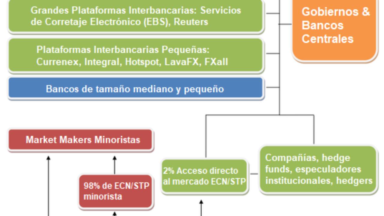 Acciones & ETFs